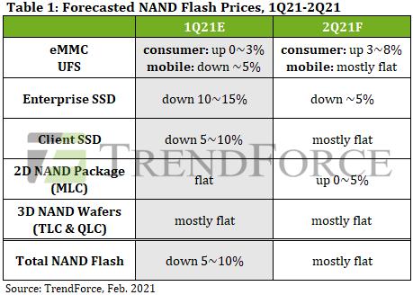 2021年Q1(1~3月)から2021年Q2(4~6月)のSSD価格予測