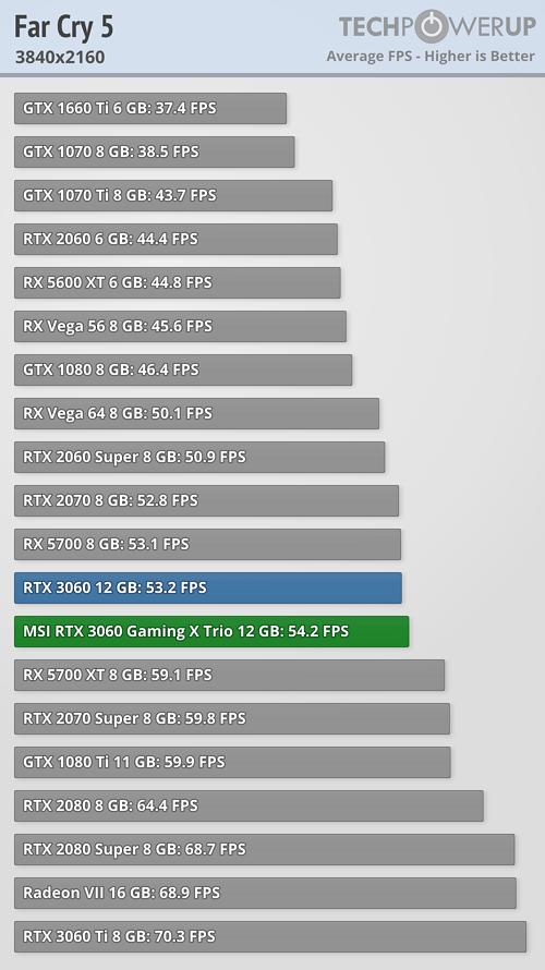 GeForce RTX 3060 - ファークライ5