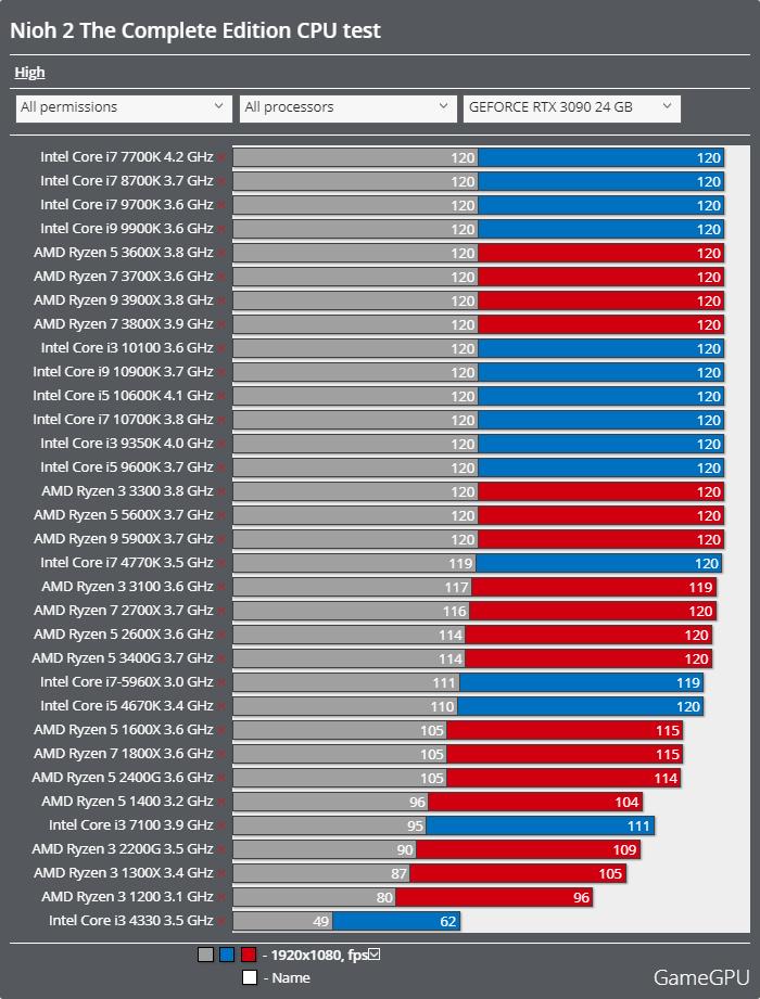 仁王2 Complete Editionベンチマーク - CPU