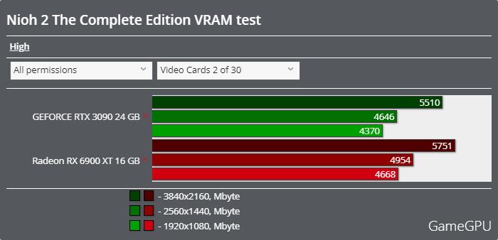 仁王2 Complete Editionベンチマーク - VRAM使用率