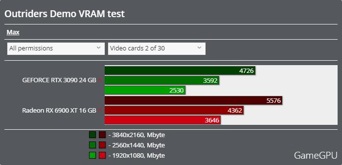 OUTRIDERS(アウトライダーズ)体験版ベンチマーク - VRAM使用率
