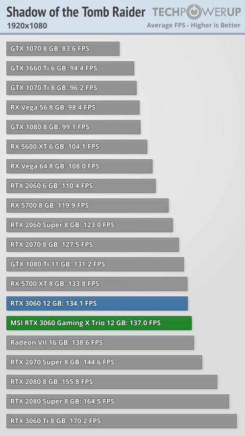 GeForce RTX 3060 - Shadow of the Tomb Raider