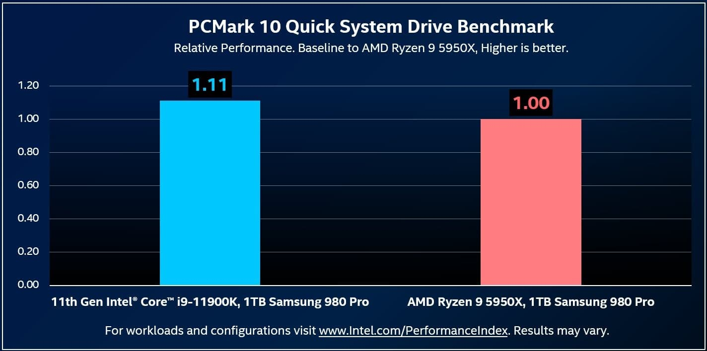 ストレージパフォーマンス - Core i9-11900K vs. Ryzen 9 5950X