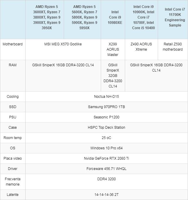 テストシステム - メモリは全てDDR4-3200