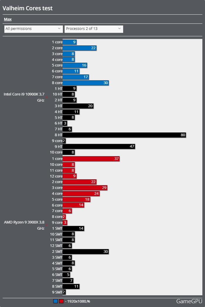 Valheimベンチマーク - CPU使用率