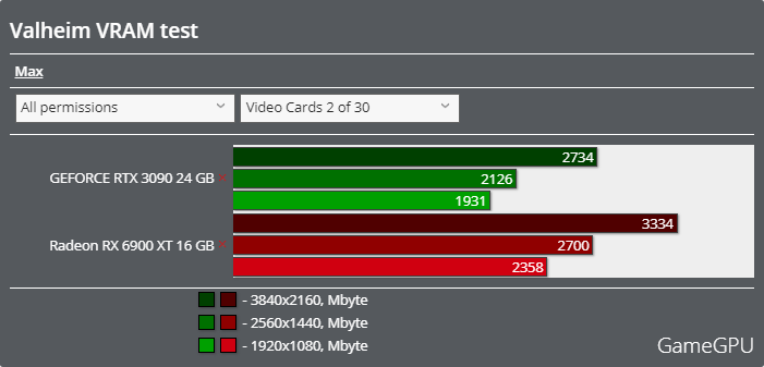 Valheimベンチマーク - VRAM使用率