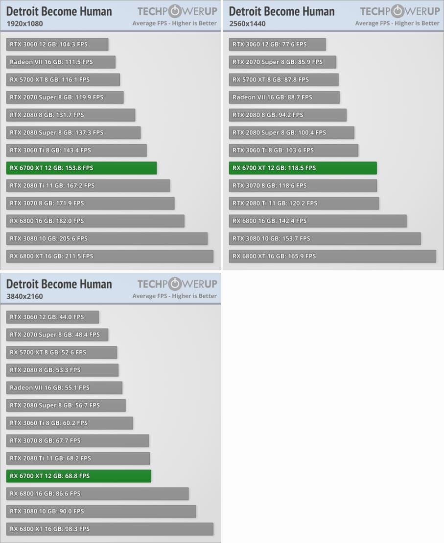 Radeon RX 6700 XTベンチマーク - Detroit: Become Human
