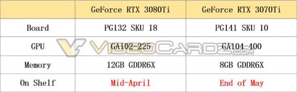 GeForce RTX 3080 Ti / RTX 3070 Ti スペックと発売スケジュール