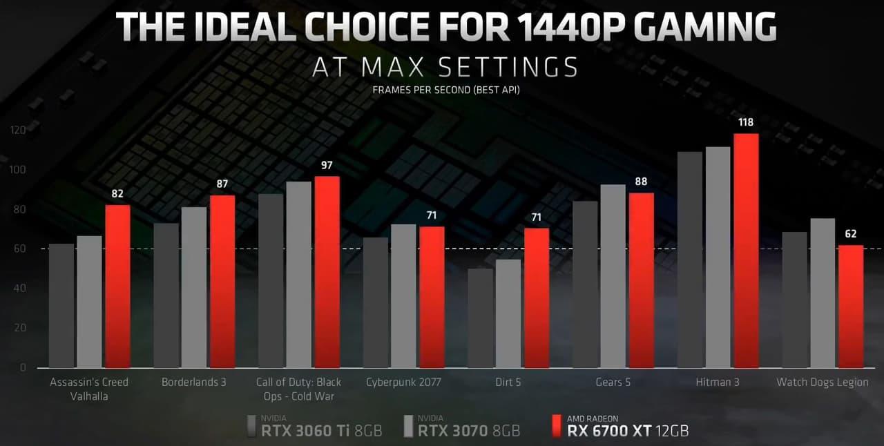 Radeon RX 6700 XT vs. GeForce RTX 3070