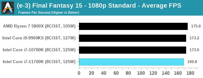 Core i7-11700K ゲームパフォーマンス - ファイナルファンタジー15