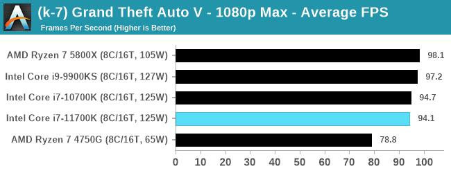 Core i7-11700K ゲームパフォーマンス - グランド・セフト・オートV