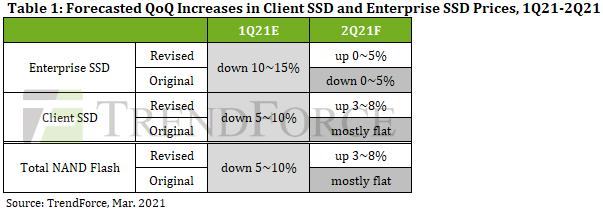 2021年Q2(4~6月)のSSD価格予測(下段は以前の予測)