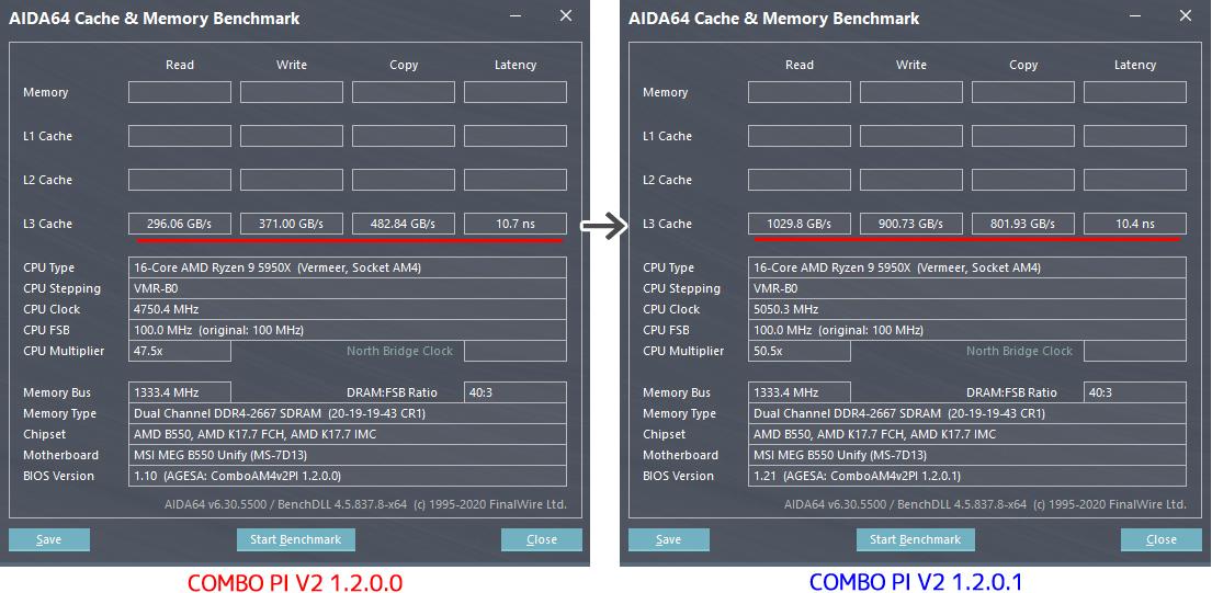 AIDA64 - AGESA COMBO PI V2 1.2.0.0 vs. 1.2.0.1