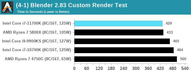 Blender - Core i7-11700K