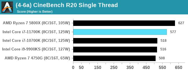 Cinebench R20シングル - Core i7-11700K