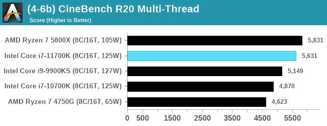 Cinebench R20マルチ - Core i7-11700K