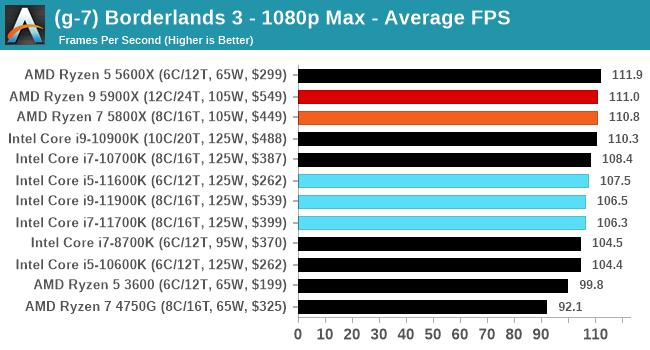 Core i9-11900K ゲームパフォーマンス - ボーダーランズ3