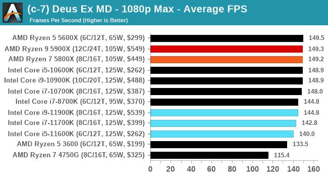 Core i9-11900K ゲームパフォーマンス - Deus Ex: Mankind Divided