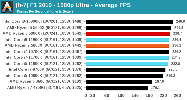 Core i9-11900K ゲームパフォーマンス - F1 2019