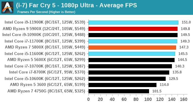Core i9-11900K ゲームパフォーマンス - ファークライ5