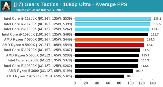 Core i9-11900K ゲームパフォーマンス - Gears Tactics