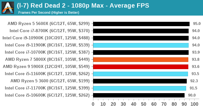 Core i9-11900K ゲームパフォーマンス - Red Dead Redemption 2