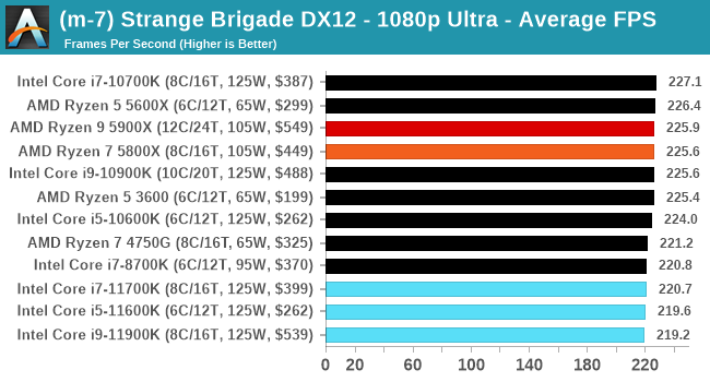 Core i9-11900K ゲームパフォーマンス - Strange Brigade
