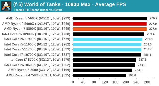 Core i9-11900K ゲームパフォーマンス - World of Tanks