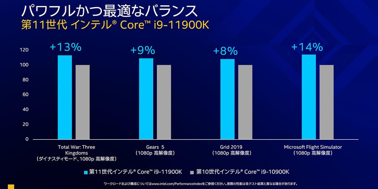 Core i9-11900K vs. Core i9-10900K
