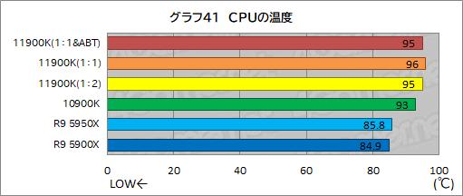 Core i9-11900K高負荷時(ffmpeg実行時)の温度。冷却にH150i PRO(360mm簡易水冷)を使用