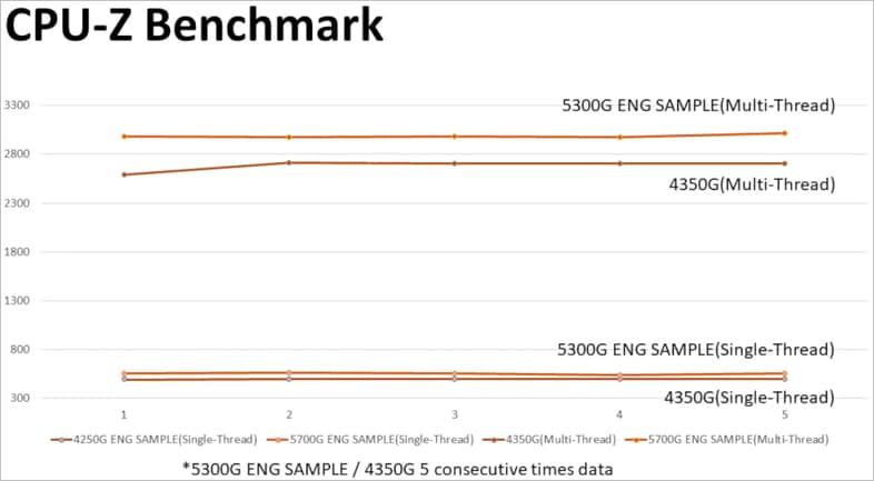 ES版Ryzen 3 5300G - CPU-Zベンチマーク