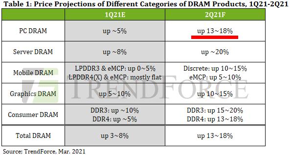 2021年Q2(4~6月)のDRAM契約価格