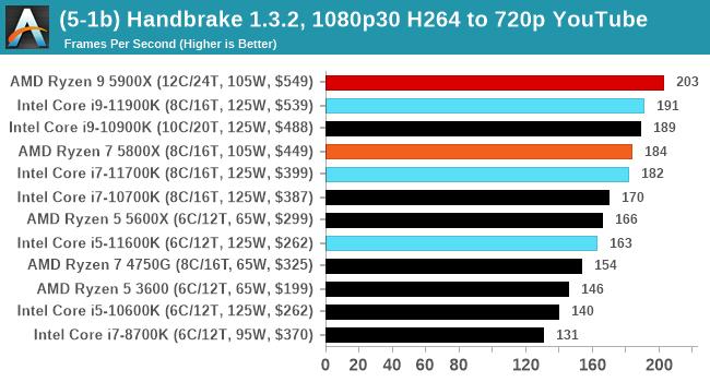 Core i9-11900K エンコードパフォーマンス - Blender