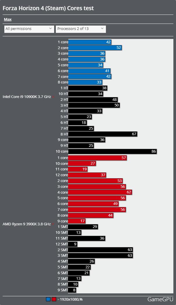 Forza Horizon 4 Steam Versionベンチマーク - CPU使用率