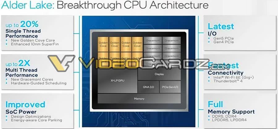Intel Alder Lake-Sプラットフォーム