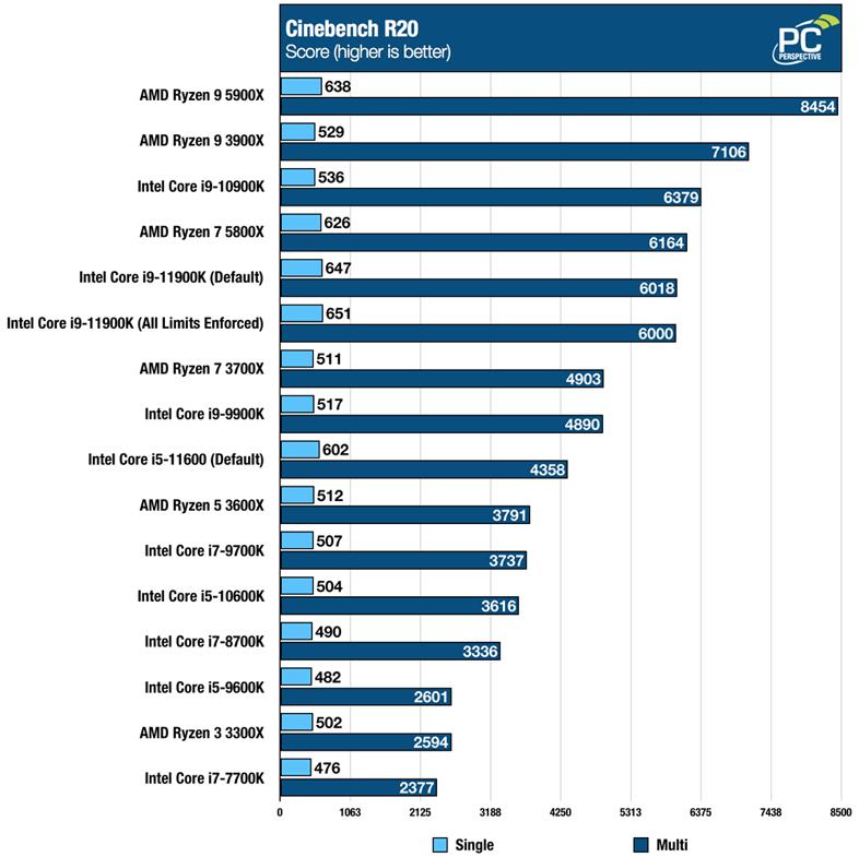 Intel Core i9-11900K - Cinebench R20