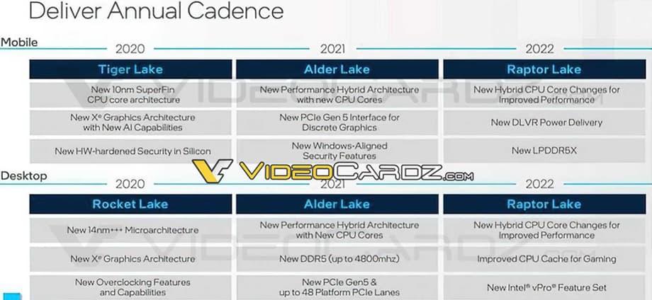 Intel CPUロードマップ 2020~2022年