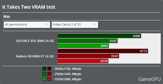 It Takes Twoベンチマーク - VRAM使用率