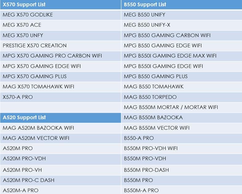 AGESA COMBO PI V2 1.2.0.1 beta BIOS対応マザーボードリスト