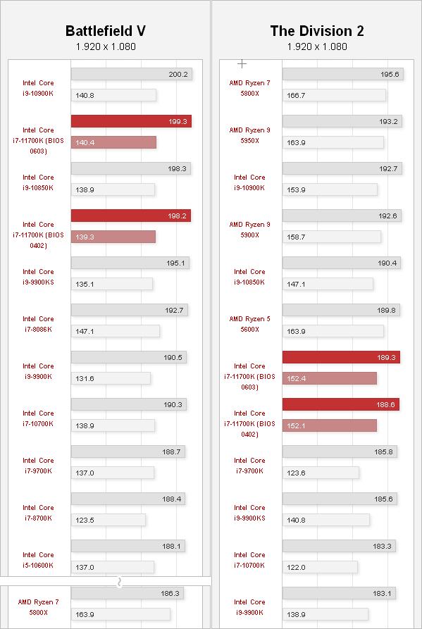 Core i7-11700K ゲームパフォーマンス - BFV / The Division 2