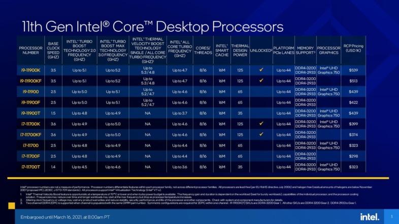 Intel第11世代Core 11000シリーズ Rocket Lake-S
