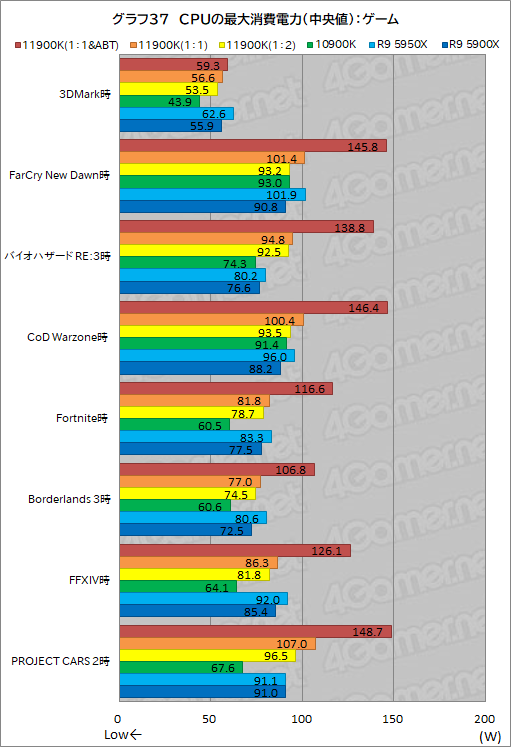 Core i9-11900K 平均消費電力