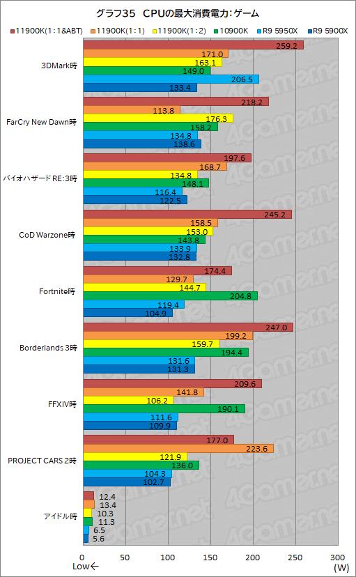 Core i9-11900K 最大消費電力
