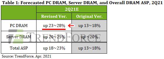 2021年Q2(4~6月)のDRAM契約価格 Ver.2