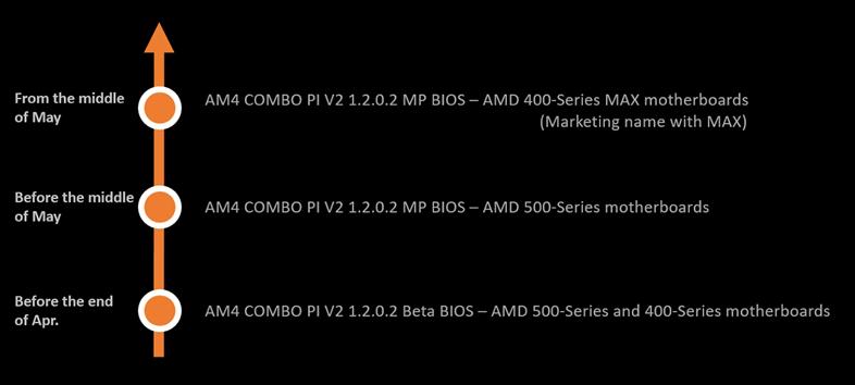 AMD 500 / 400シリーズ用 AGESA 1.2.0.2 BIOS リリーススケジュール