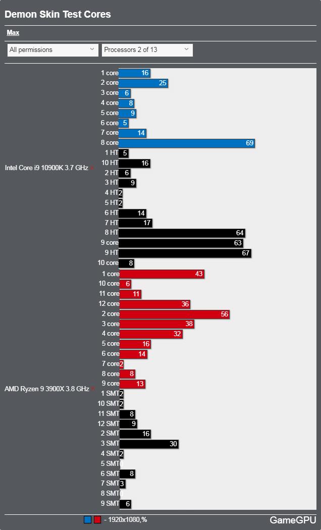 Demon Skinベンチマーク - CPU使用率