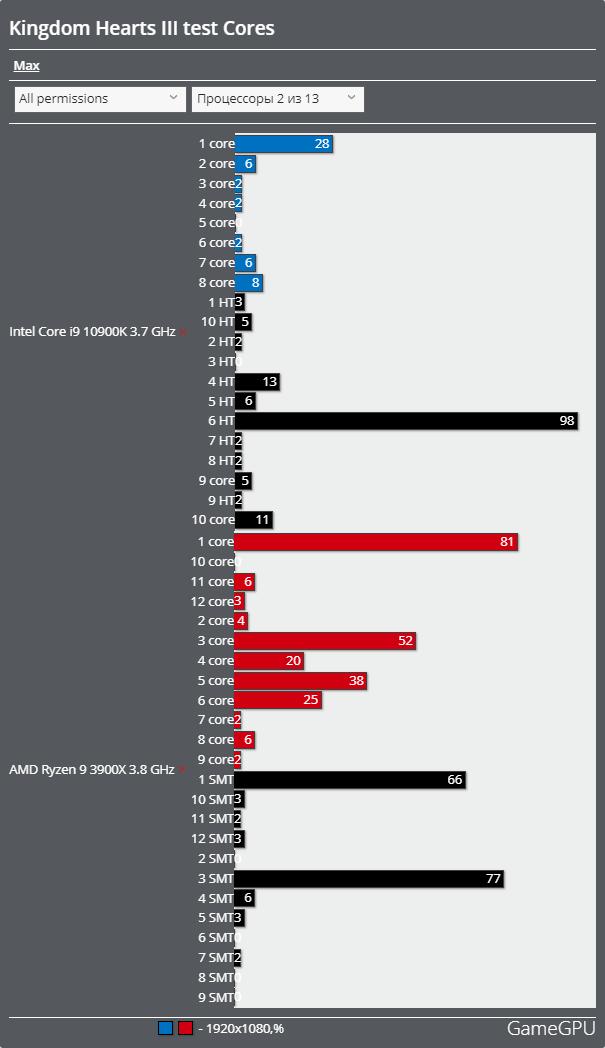 キングダムハーツIIIベンチマーク - CPU使用率