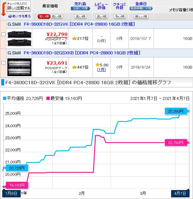 32GB(16GB x2) DDR4-3600メモリ価格最安値 - 1月から約19%上昇
