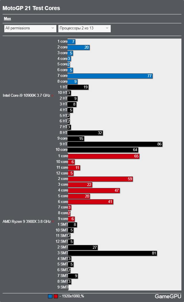 MotoGP 21ベンチマーク - CPU使用率