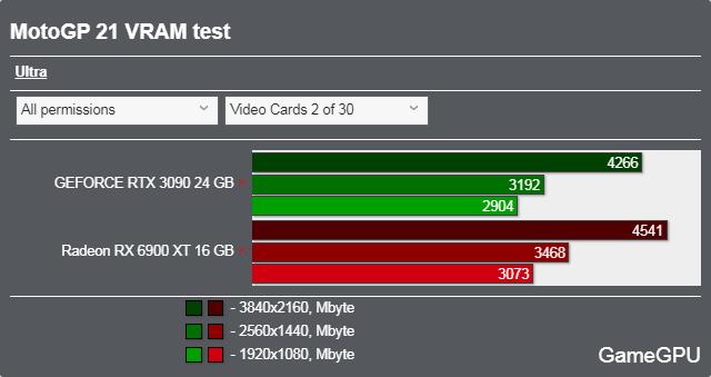 MotoGP 21ベンチマーク - VRAM使用率